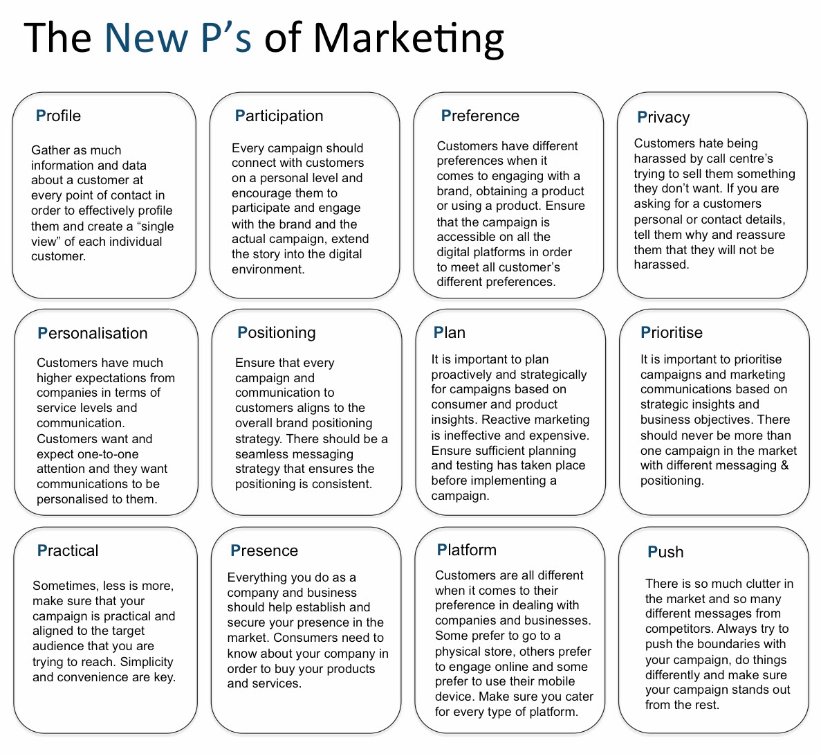 """12p of marketing The 12 p's of business/npo marketing going beyond the """"4 p's of marketing"""" in a service business or nonprofit you'll learn: the formula for creating a winning slideshare uses cookies to improve functionality and performance, and to provide you with relevant advertising."""