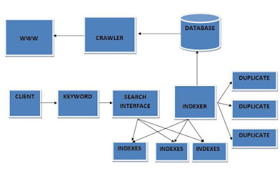 architecture of search engine