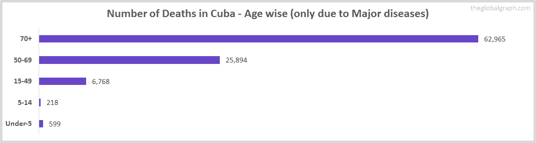 Number of Deaths in Cuba - Age wise (only due to Major diseases)