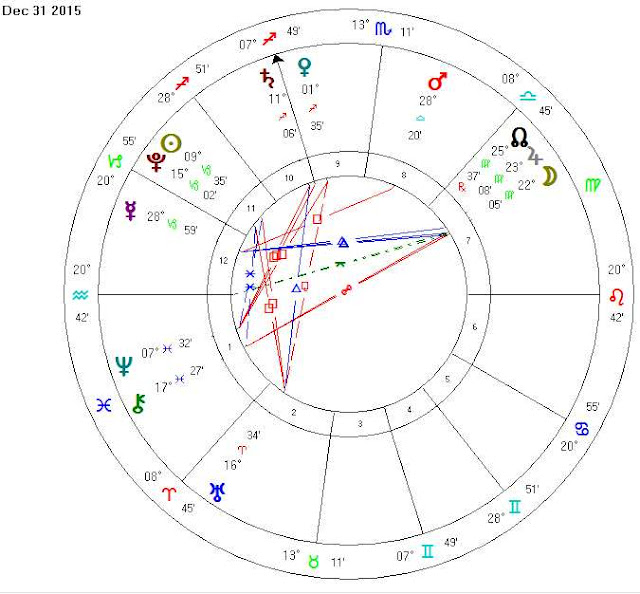 december 31 2015 natal horoscope chart reading