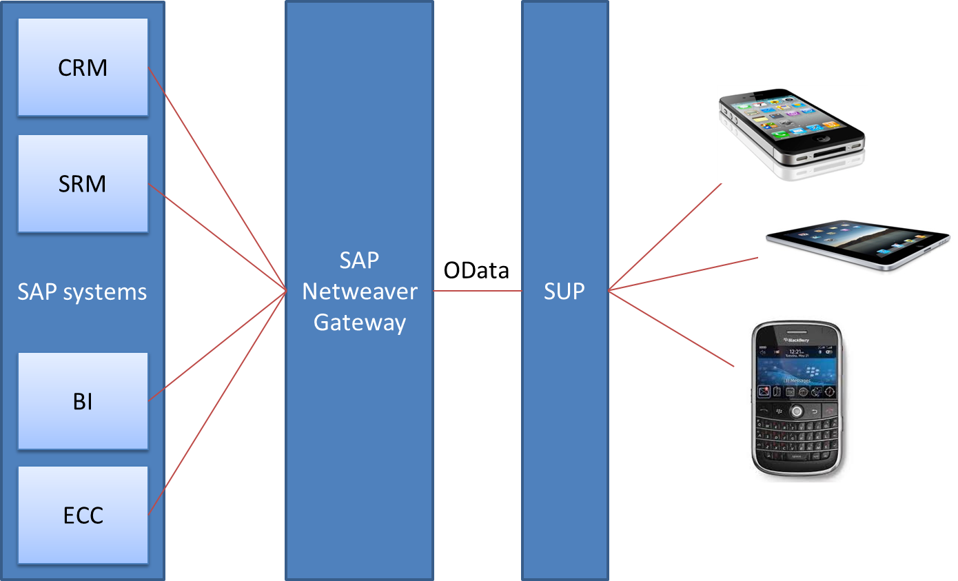 Guide to SAP Netweaver Gateway OData Sybase Unwired Server
