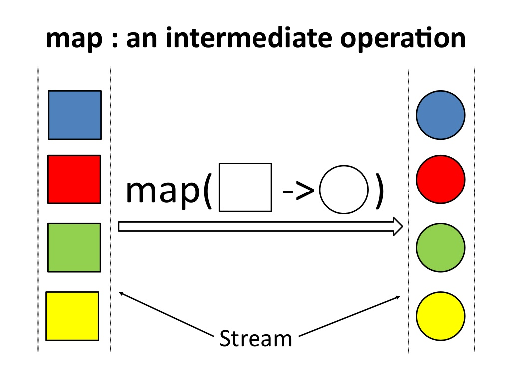 10 Examples of Stream in Java 8 - count + filter + map + distinct + collect
