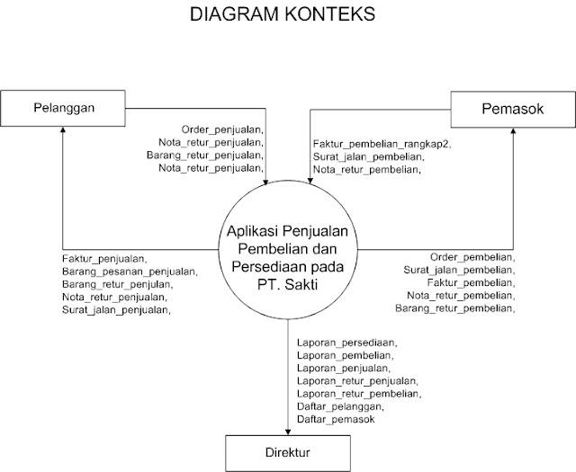 Diagram konteks dan normalisasi sistem penjualan adn web diagramreturpenjualan ccuart Images