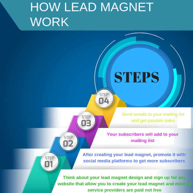 How to use social media platforms to drive passive traffic to your lead magnet