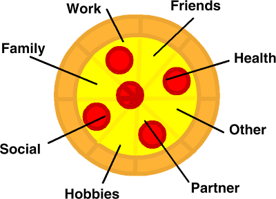 Graphic of a pizza, with labels for all the different aspects of a person's life.