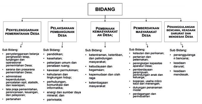 Permendagri 114 Tahun 2014 Pdf