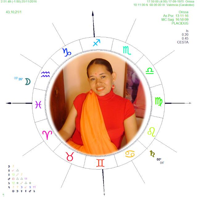 purushartha, karma dharma, sudarshan chakra, vedic astrology, jyotish, C144, Atacir del 12, Atacires Explicación Completa, Casa 12 direcciones simbólicas, consultas tarot españa,