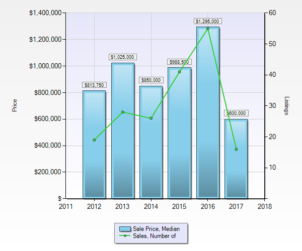Vacant Land in Whistler - Median Sales Price and Sales Volume