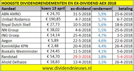 aex ex dividend overzicht 2018