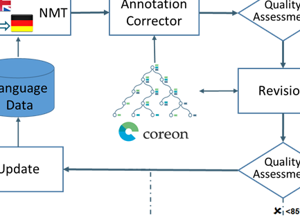 Coreon Multilingual Knowledge System (MKS) powering localization workflow
