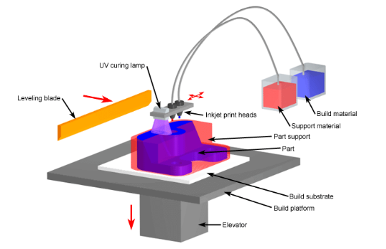 How Do 3d Printers Work