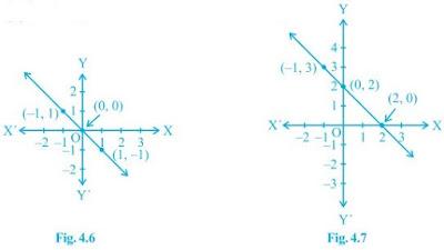 class 9 maths chapter 4 ncert 6