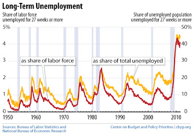 unemployment rate graph since 1950
