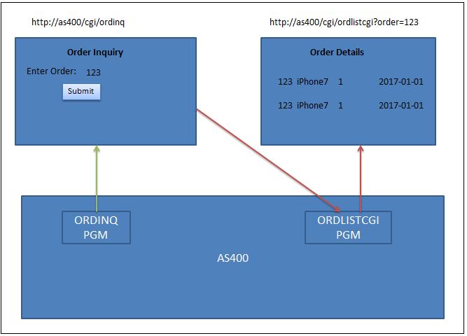 Random Thoughts!!!: AJAX & JSON with CGI Programming in IBM-I