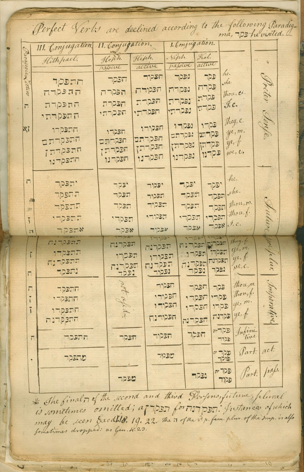A handwritten page of Hebrew verbs.