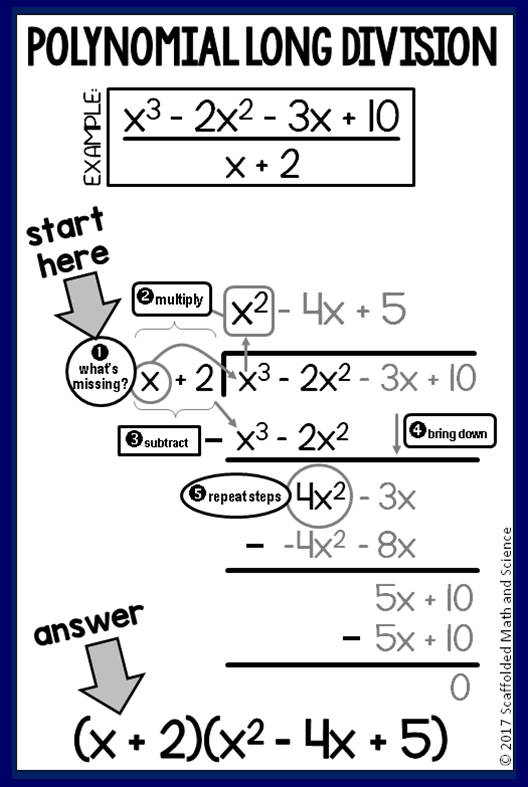 Scaffolded Math and Science: Polynomial Long Division in