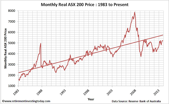 Chart of the Monthly Real ASX200 Price