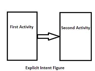 Explicit Intent