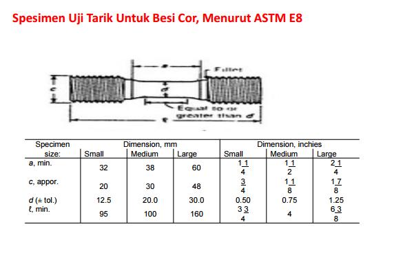 Pengenalan teknologi material konstruksi logam construction uji sample tarik menurut astm e 8 ccuart Image collections