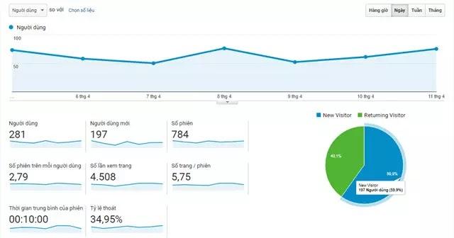 Làm thế nào để thu hút mọi người truy cập và tiếp tục quay lại trang web của bạn?