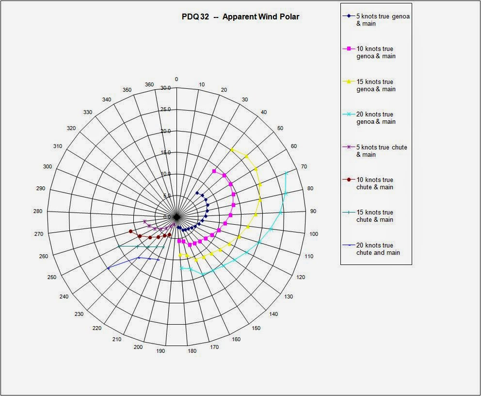 racing hunter 34 shoal draft sailboat polar diagram sonar sail delmarva speed polar pdq 32 34 [ 992 x 816 Pixel ]