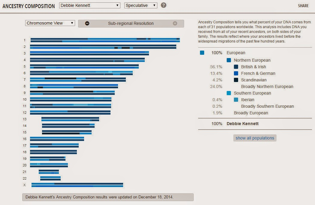 Cruwys news: Comparing admixture results from AncestryDNA