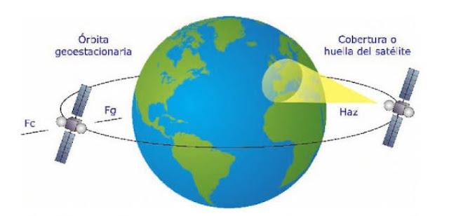 Instalación Televisión por Satélite  Conceptos Básicos  Sistema de emisión recepción + Órbita geoestacionaria + Satélites de telecomunicaciones