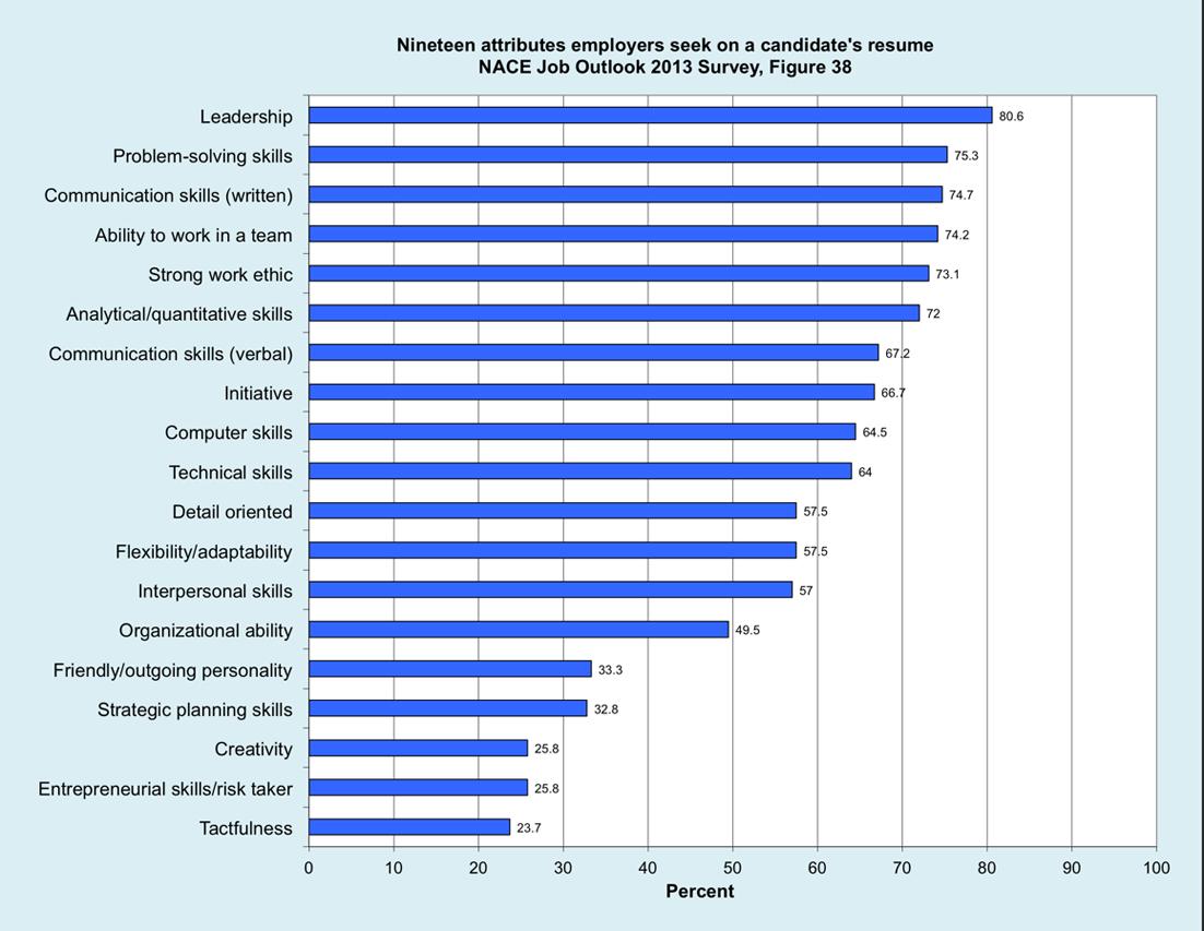 resume skills bar chart sample customer service resume resume skills bar chart develop skills profile online for writing a resume skills isn t