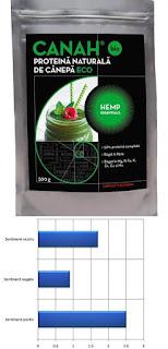 forum pareri canah bio pudra proteica de canepa