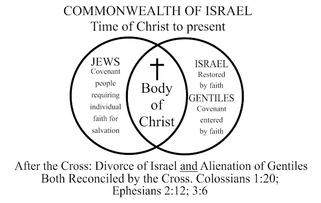 image of House of Israel and Gentiles reconciled to God by the Cross