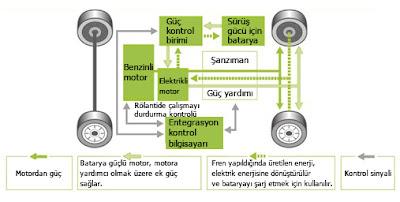 hibrit araç çalışma prensibi