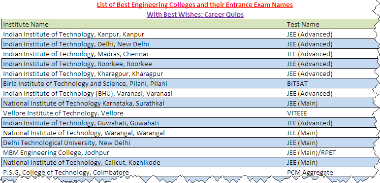 Engineering Entrance Exam for the Best Engineering Colleges