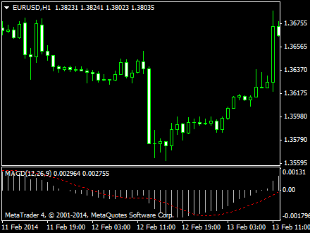 Macd indicators for binary options with alerts