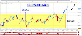 High-Level Event Risks this Week Could Trigger Immense Volatility - NFP's, OPEC Meeting, and More....