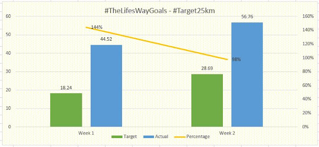 #TheLifesWayGoals @Walkthetalk_ #MTN702WALK #Target25km 28Jul19 - Week 2 #HuaweiHealthSA