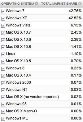 Data Pemakai Sistem Operasi di Dunia