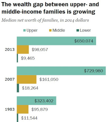 Financial independence - wealth gap between rich and poor in the USA is growing since 1971 - http://www.niterainbow.com
