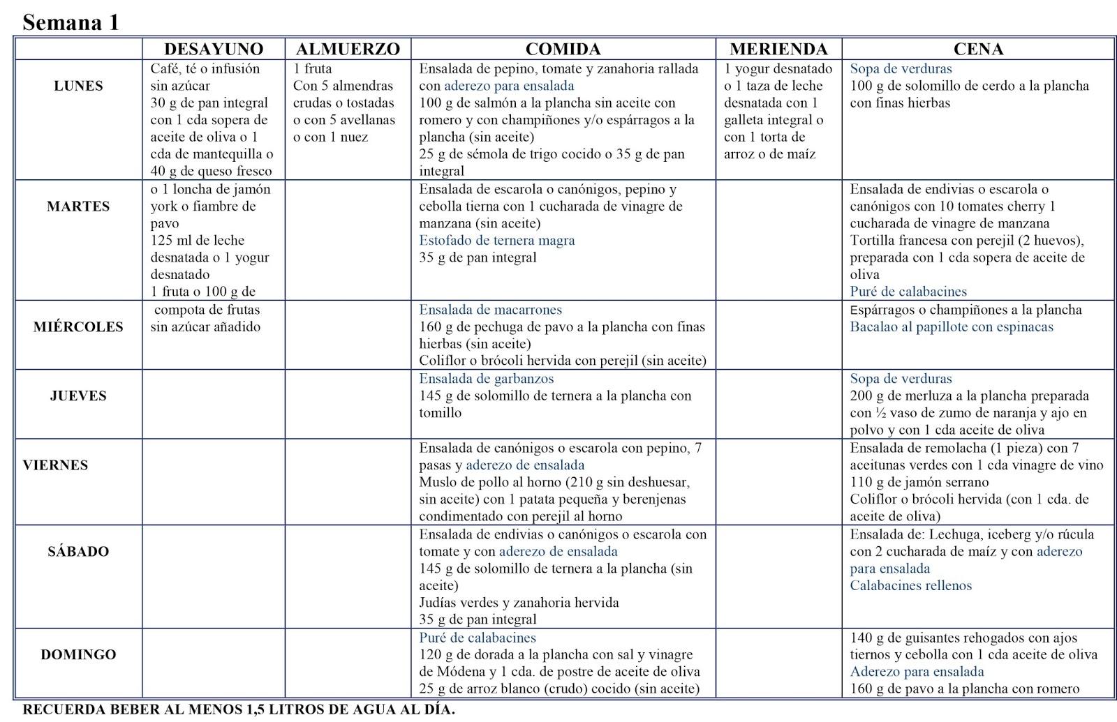 Tabla menu dieta disociada