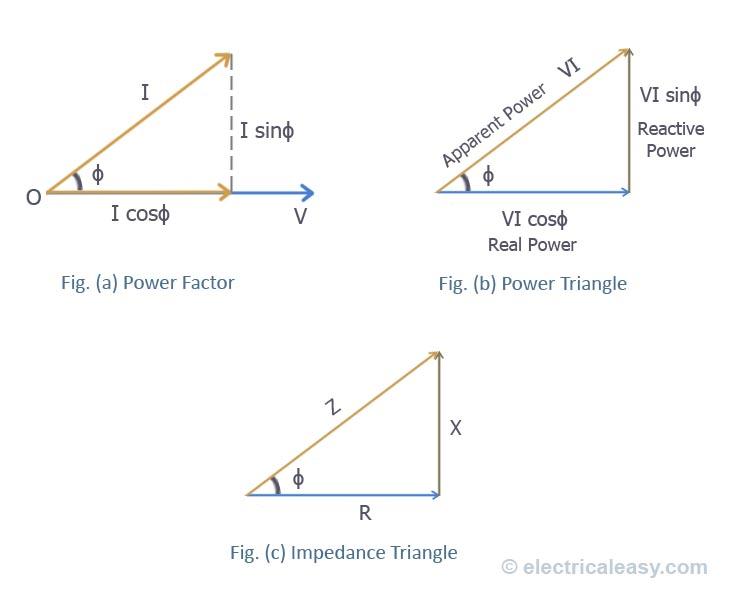 Understanding The Power Factor Electricaleasycom
