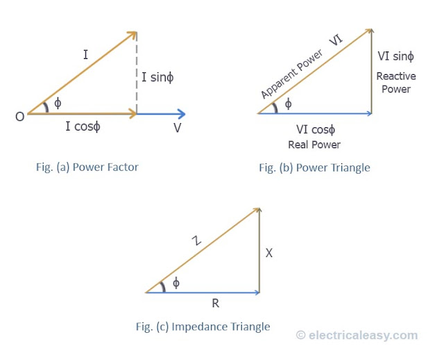 power factor, power triangle, impedance triangle