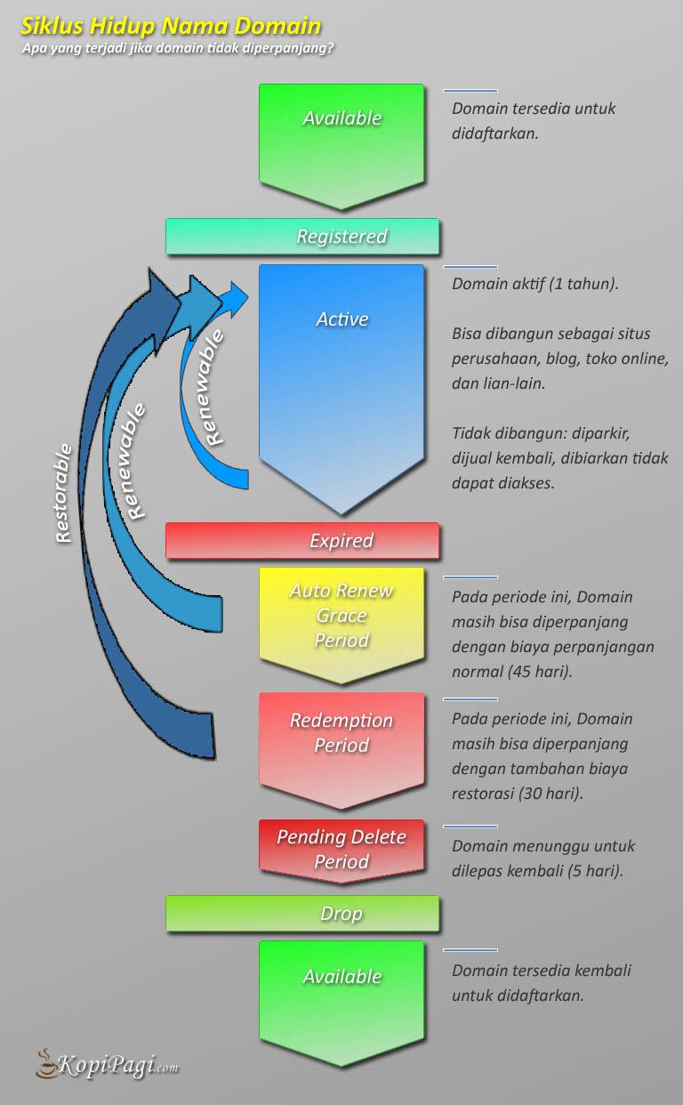 siklus hidup nama domain