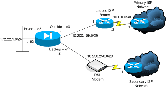 Dual ISP: Mikrotik automatic failover using netwatch