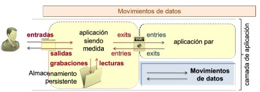 Estimaciones de Software con COSMIC movimiento de datos