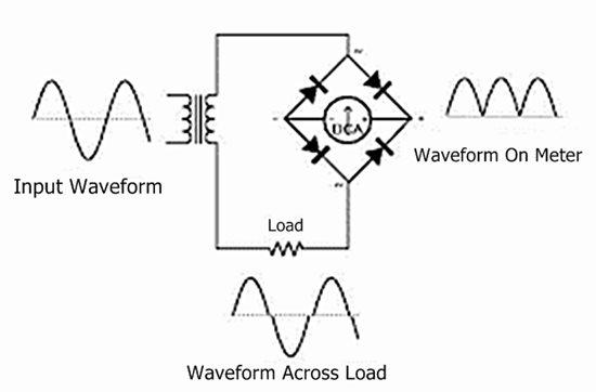 working principle of ammeter