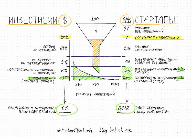 Шанс стартапа стать успешным: 0,33%. Автор: Михаил Бабич. Данные: Oxford Review of Financial Services.