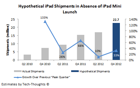 Hypothetical iPad Shipments in absence of iPad Mini - Q4 2012