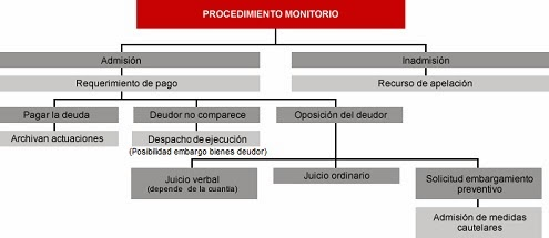 proceso-monitorio