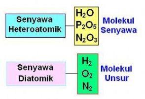 Perkembangan Teori Atom Modern (Dalton, Thomson, Rutherford, Niels Bohr) Dilengkapi Pengertian Atom, Ion dan Molekul