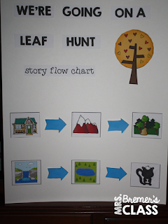 We're Going on a Leaf Hunt interactive story mapping anchor chart