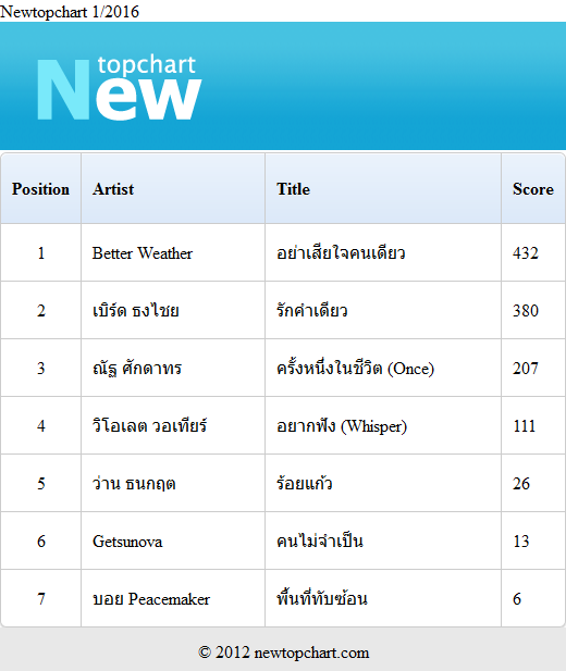 Download [Mp3]-[Chart] 2016-01-newtopchart รวมเพลงไทยเพราะๆ ประจำเดือน มกราคม 2558 4shared By Pleng-mun.com